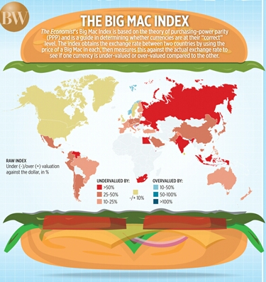 the purchase power parity big mac essay When we go at a shop to buy something, we expect to get that product at a value we perceive to be associated with it also when we travel abroad, we expect the.
